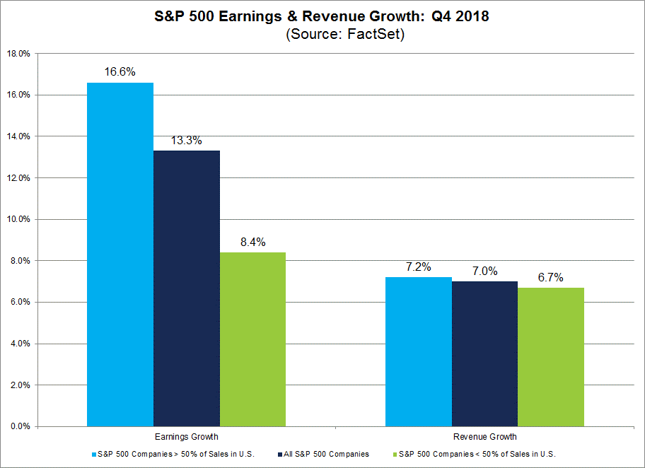 Earnings+RevenueGrowth