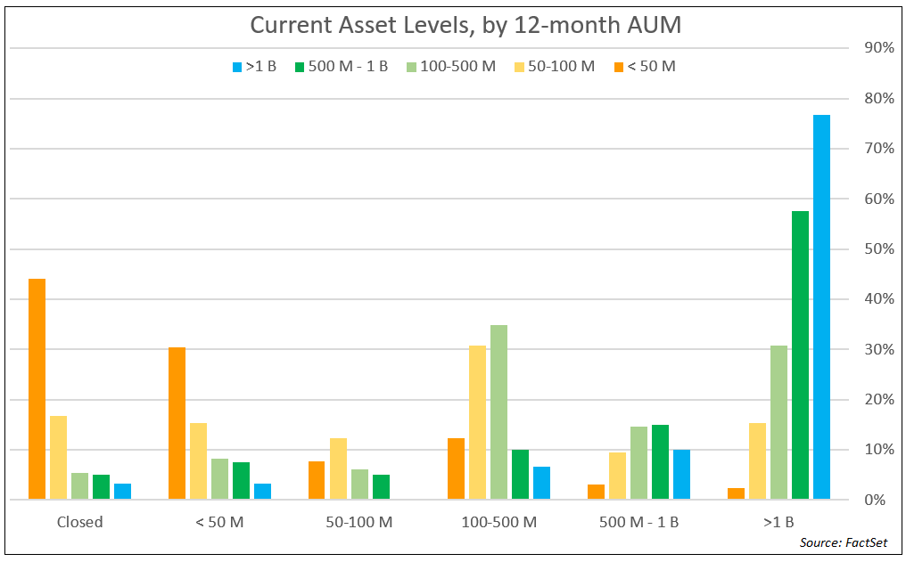 Current Asset Levels by 12 month AUM