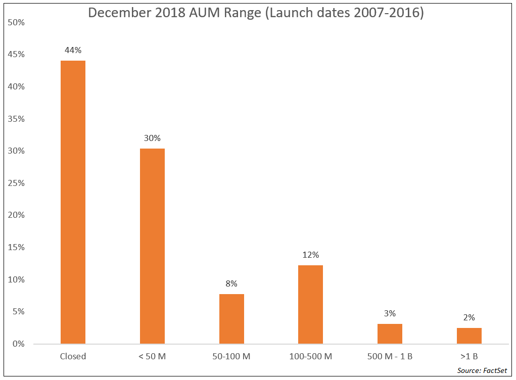 Dec 2018 AUM Range Funds Less Than 50 Million