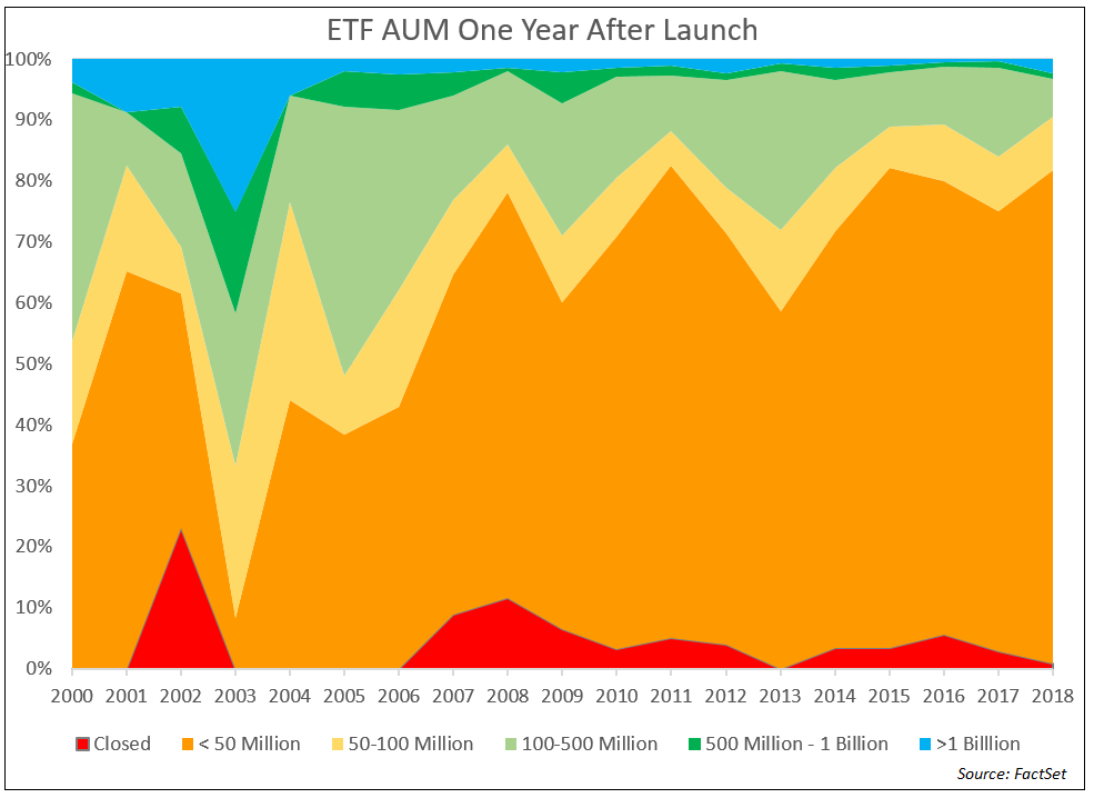 ETF AUM One Year After Launch