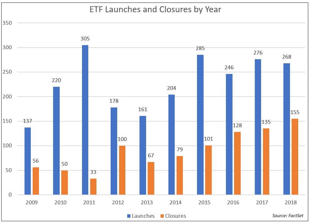 ETF Launches and Closures by Year