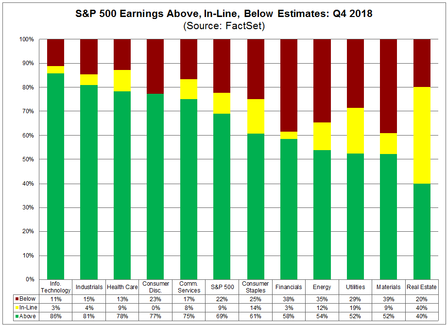 Above In Line Below Estimates