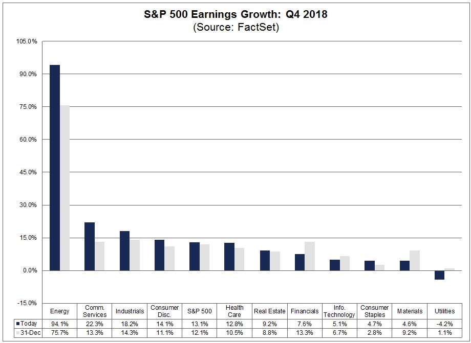 Earnings Growth Q4