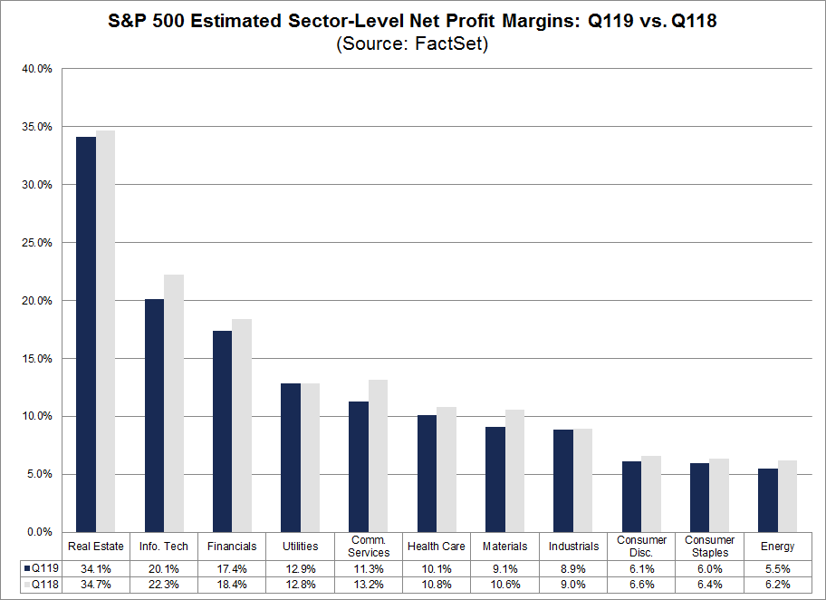SP500 Estimated Sector Level Net Profit Margins
