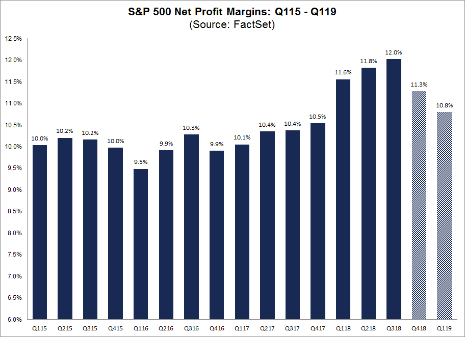 SP500 Profit Margins Q115 to Q119