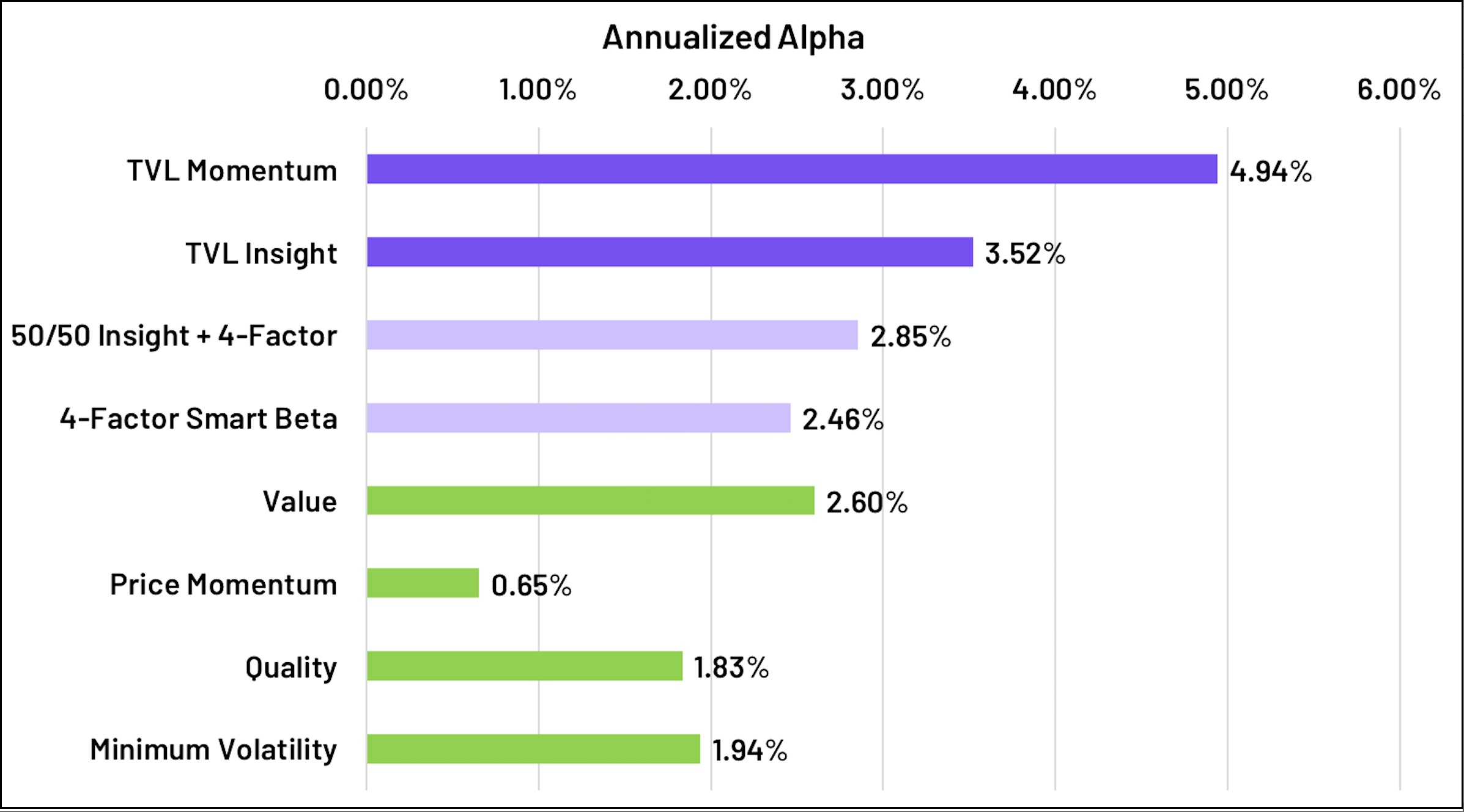 Annualized Alpha