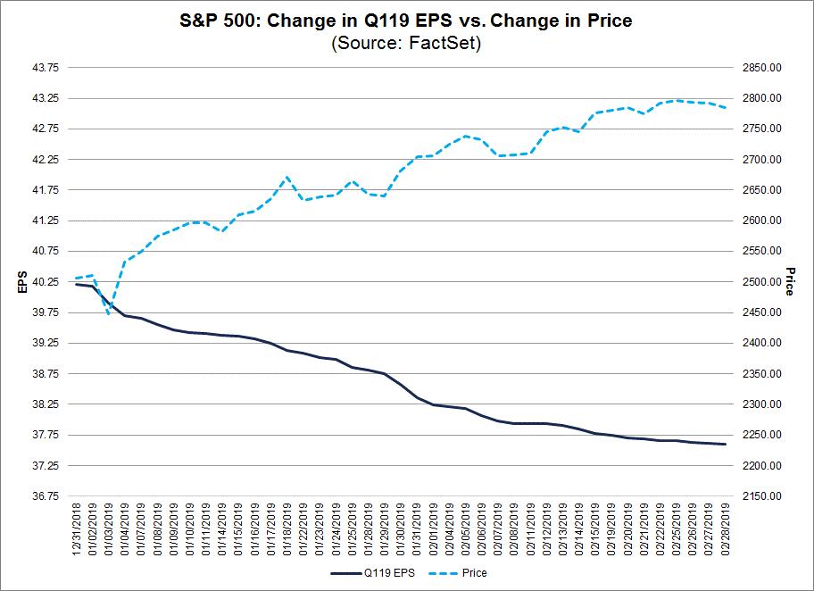 Change EPS vs actual proce