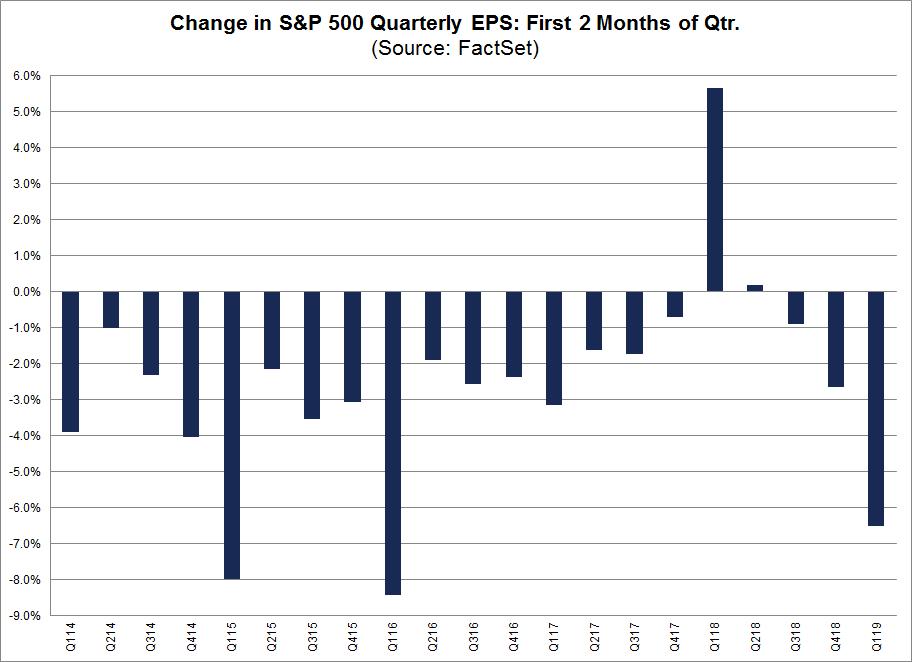 First 2 Months of QTr