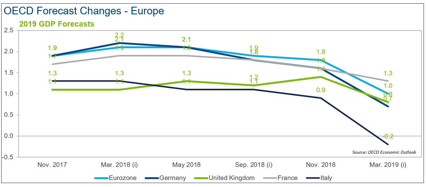 OECD Forecast Changes Europe