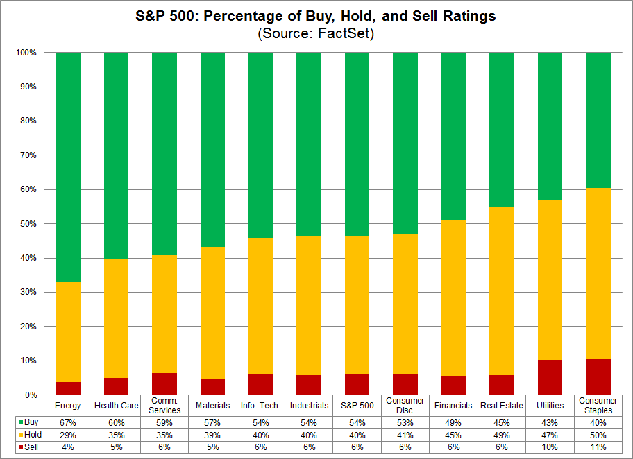 Percentage of Buy Hold and Sell Ratings