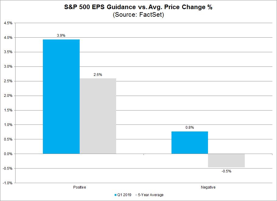 S&P 500 EPS guidance versus average price change percent