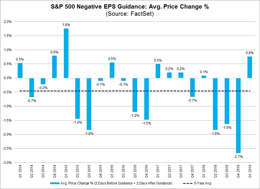 S&P 500 negative EPS guidance average price change