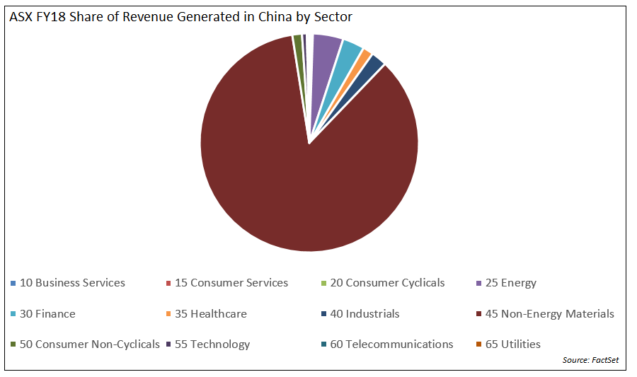 ASX Share of Revenue Generated in China by Sector