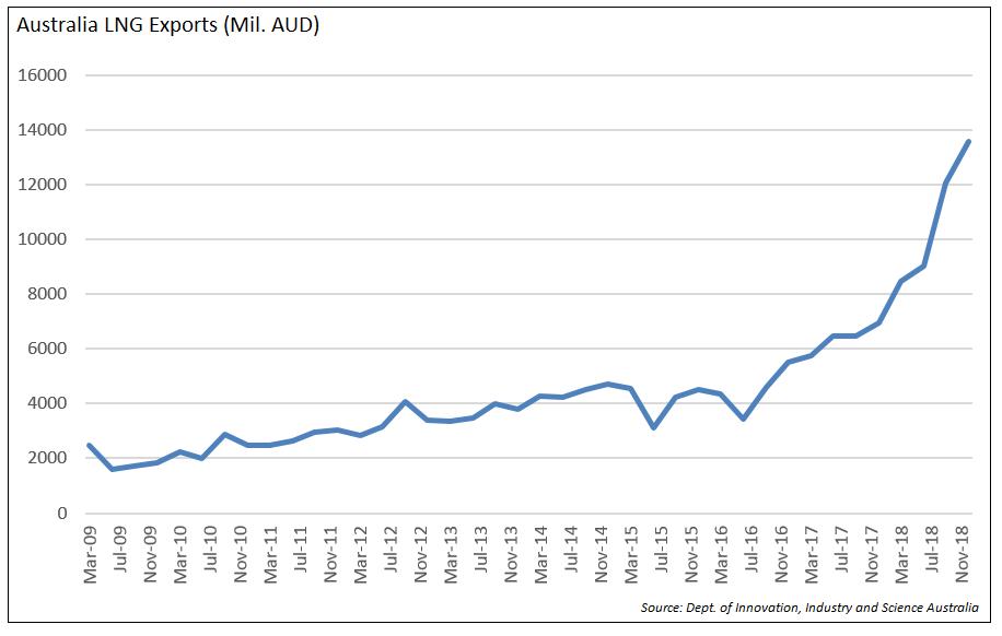 Australia LNG Exports