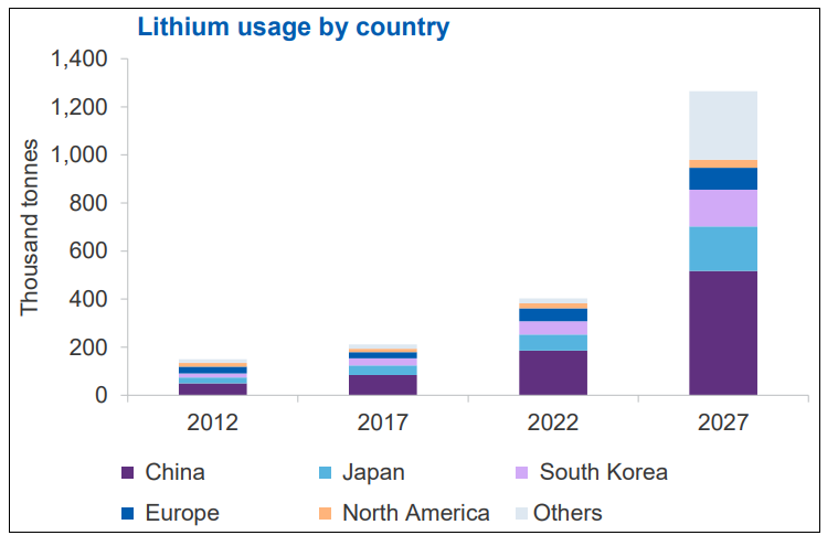 Lithium usage by country