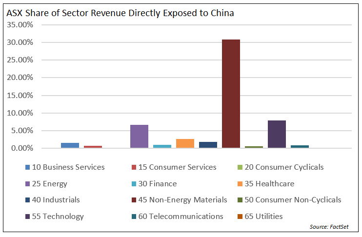 Share of Sector Revenue Directly Exposed to China