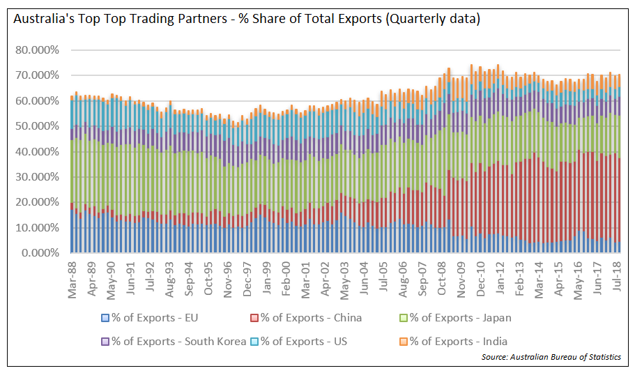 Top Trading Partners Share of Exports