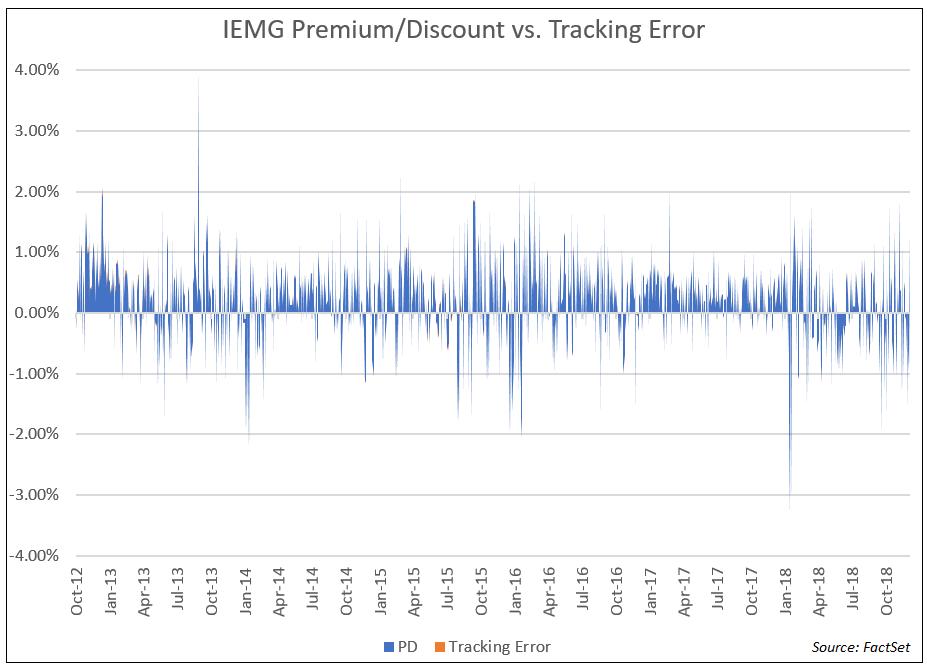 IEMG Premium Discount Tracking Error