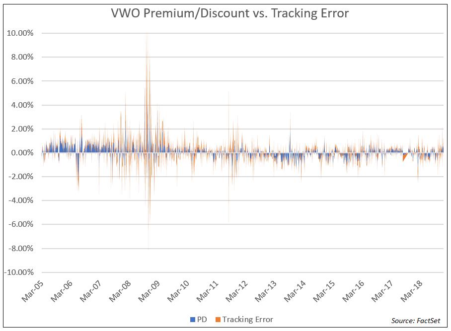 VWO Premium Discount Tracking Error