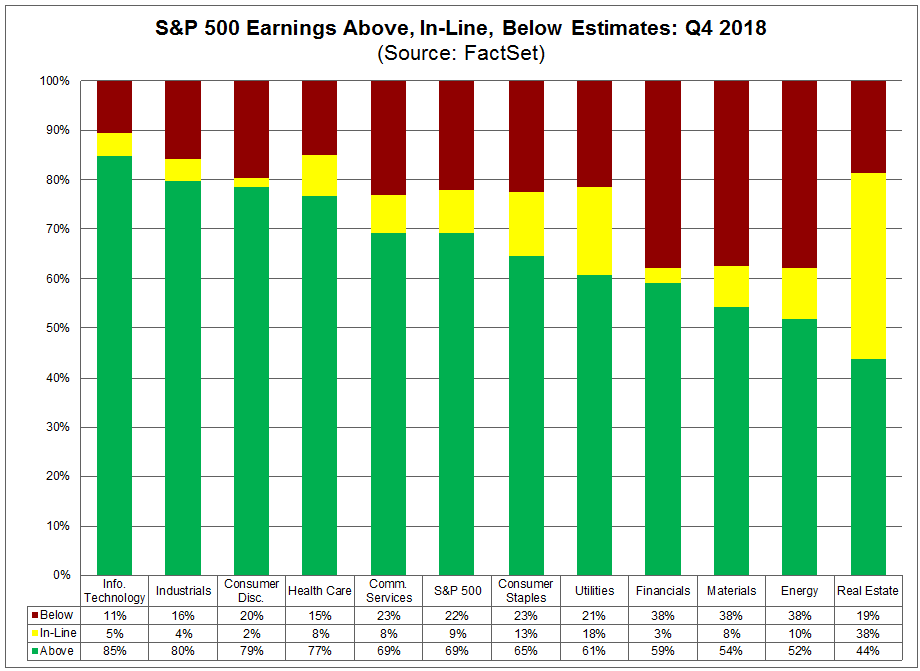 Above in line below earnings estimates