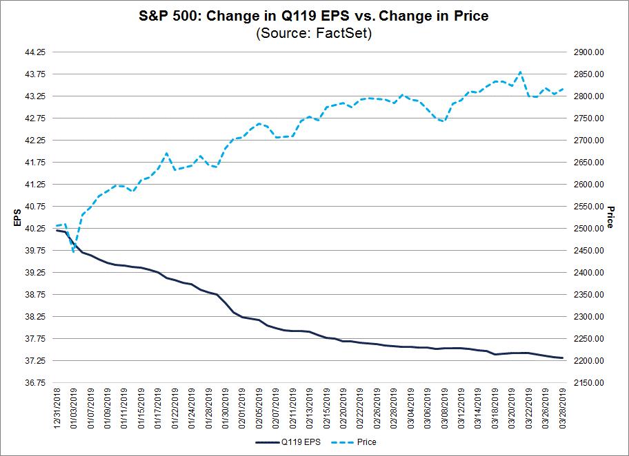 Change in Q119 EPS vs Change in Price