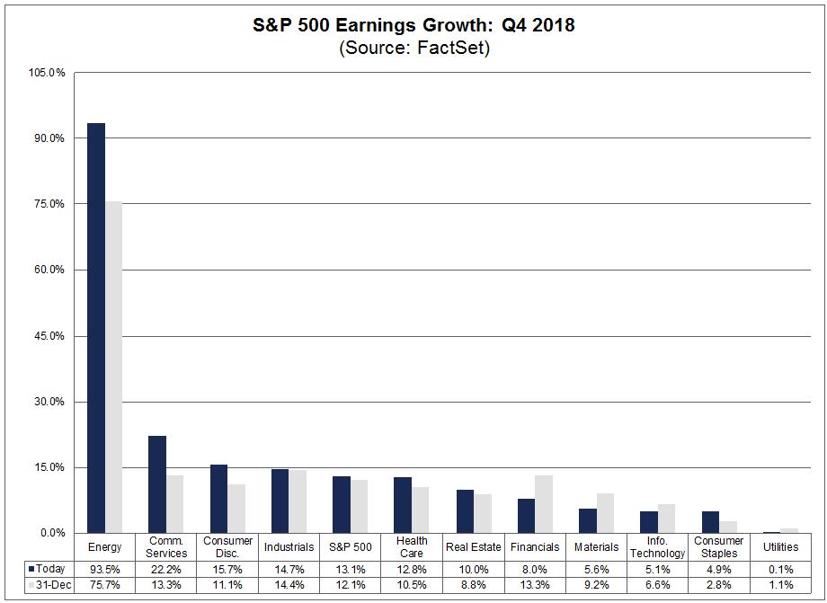 Earnings Growth q4 2018