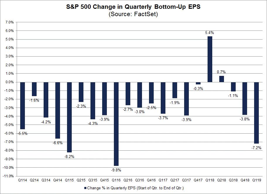 SP500 Change in Quarterly Botton Up EPS