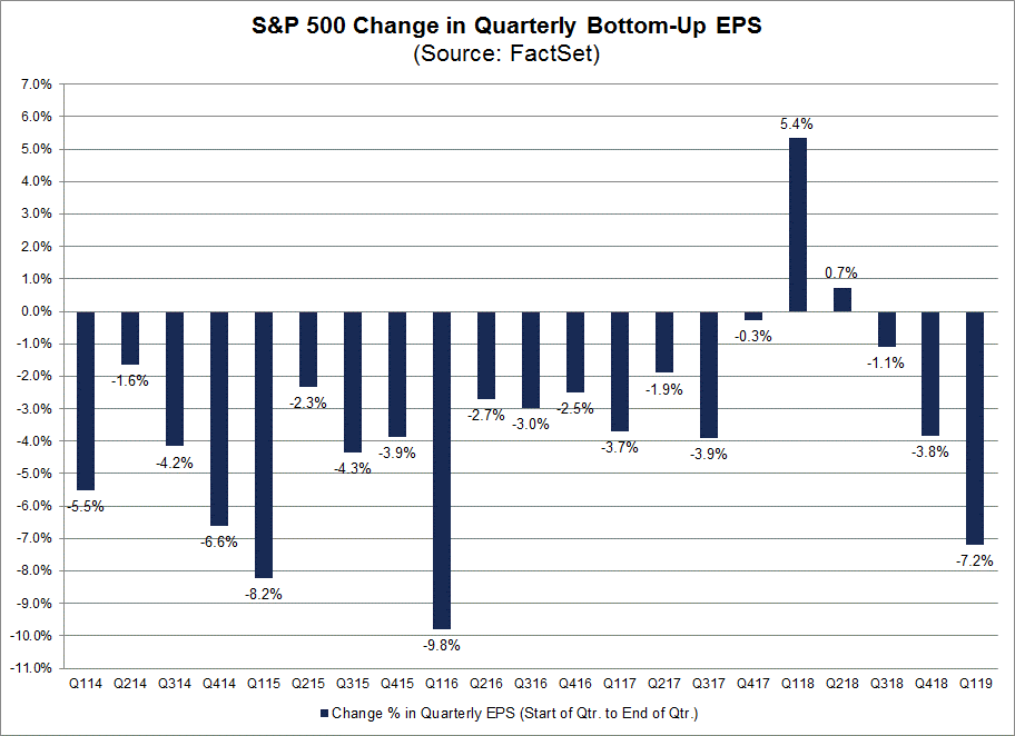 SP500 Change in Quarterly Botton Up EPS