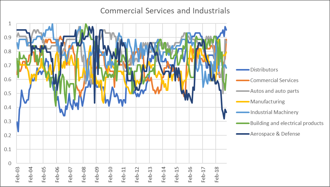 Commerical Services and Industrialsa