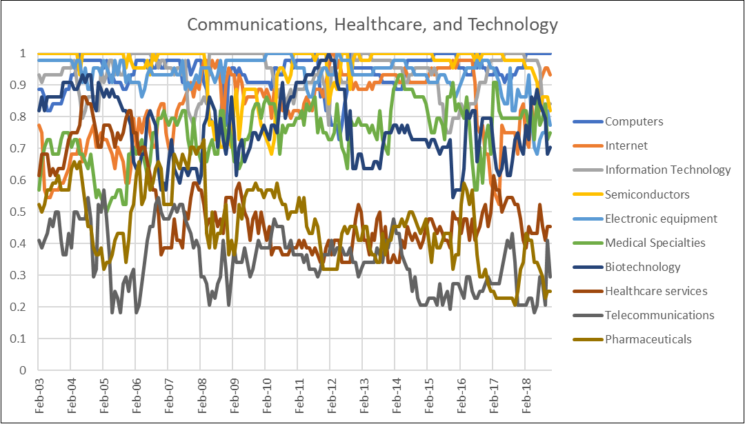 Communications Healthcare and Technologya