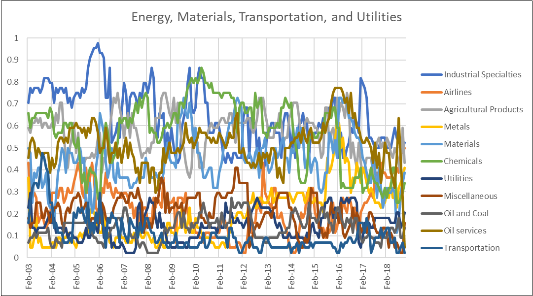 Energy Materials Transportation and utilitiesa
