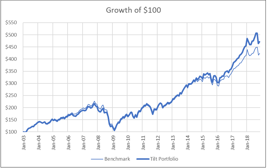 Growth of $100 a