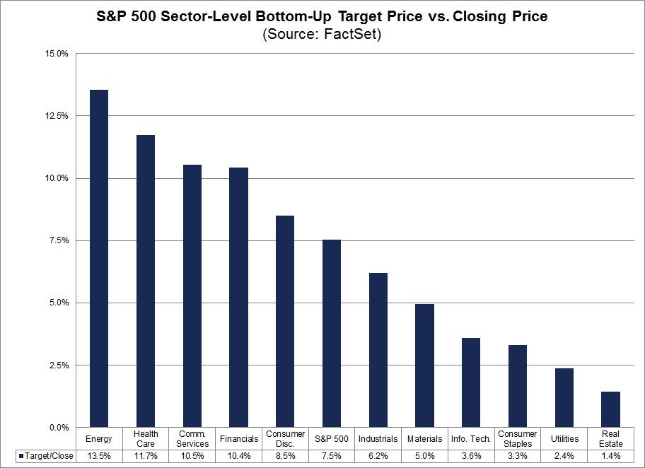 bottom-up-target-price-close-price