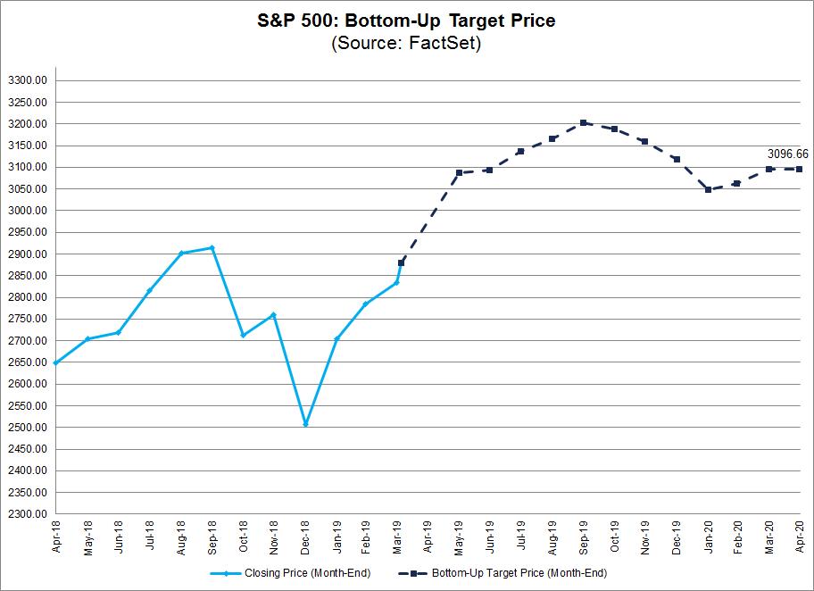 bottom-up-target-price
