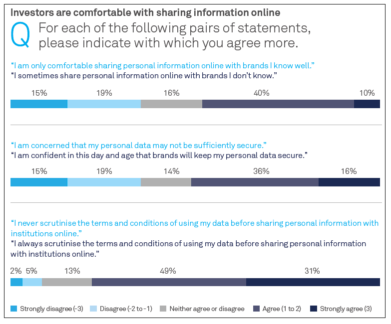 Investors are comfortable with sharing information online