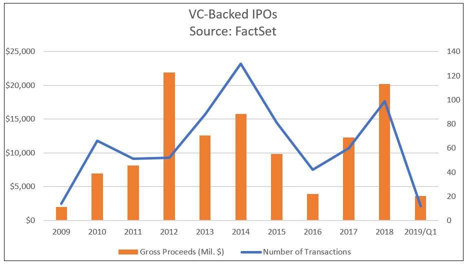 U S  IPO Market: Lyft and Levi Strauss Were the Only Bright