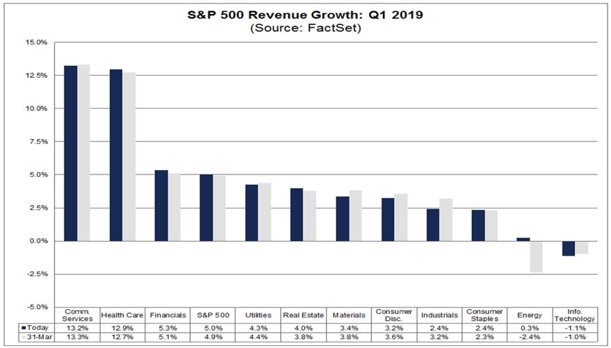 revenue q1 19