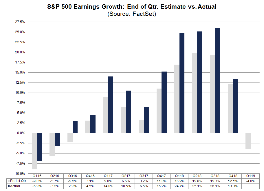 Earnings Growth End of Quarter Actual Vs Estimate