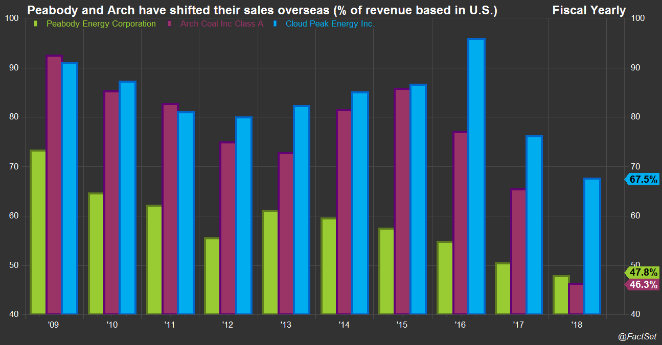 Coal companies share of revenue in US