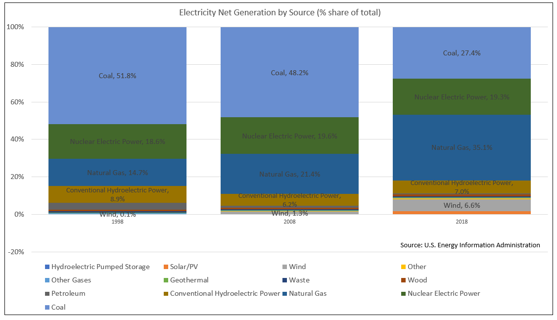 Shares of Electricity Net Generation by Source