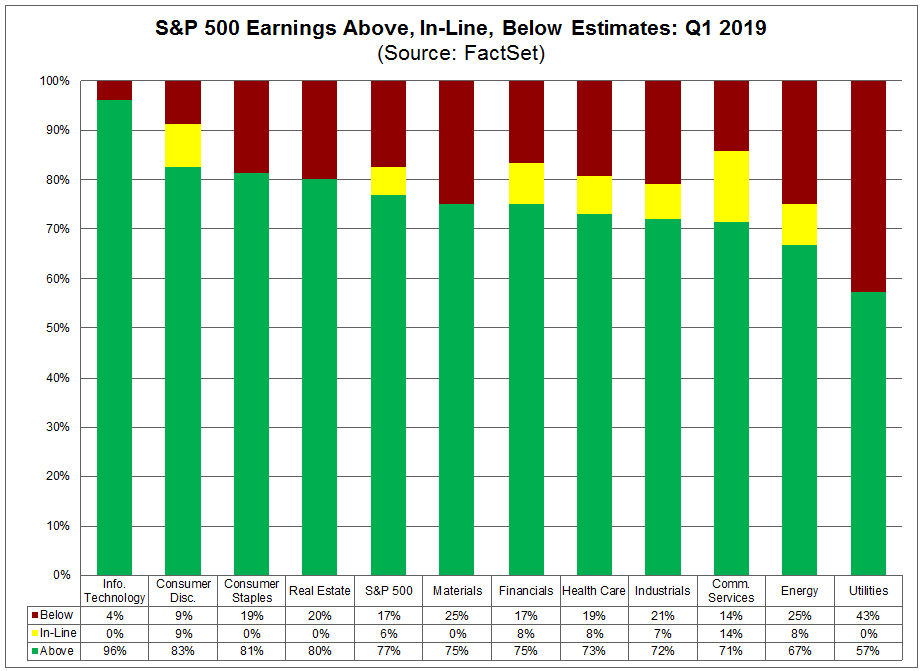 Earnings In line above and below estimates
