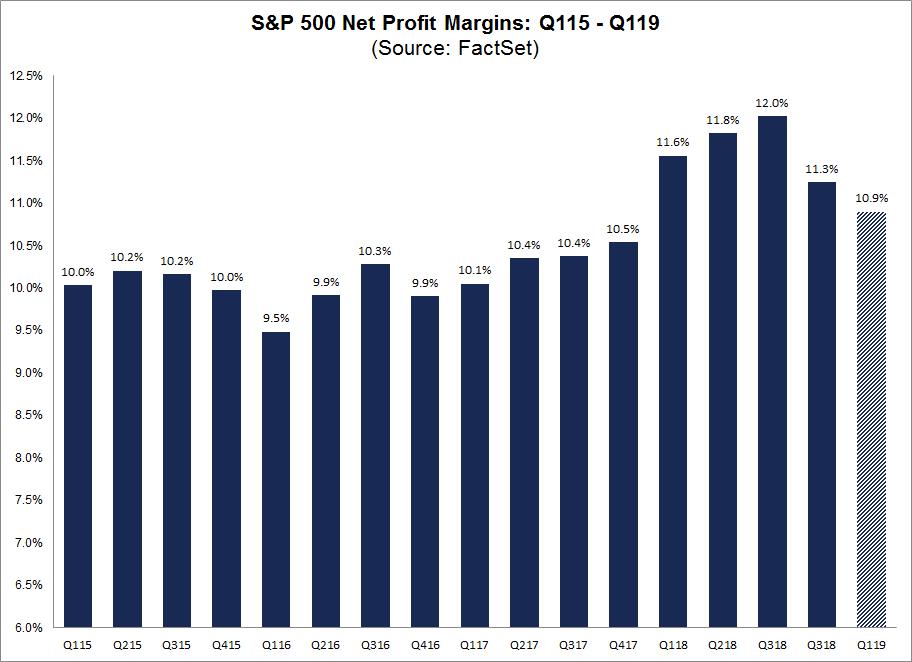 Net Profit Margins