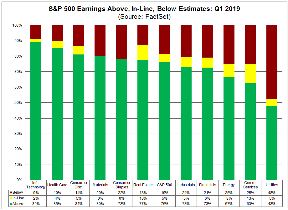 in line above and below earnings