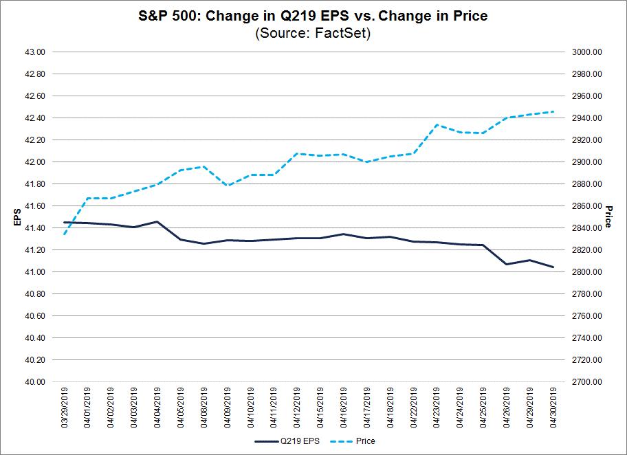 Change in Quarterly EPS vs Change in Price