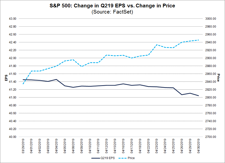 Change in Quarterly EPS vs Change in Price