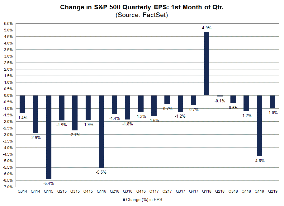 Change in Quarterly EPS