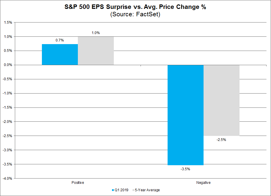 SP500 EPS Surpise vs Avg Price Change