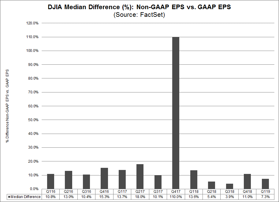 DJIA Number of Companies Reporting Non-GAAP EPS vs GAAP EPS