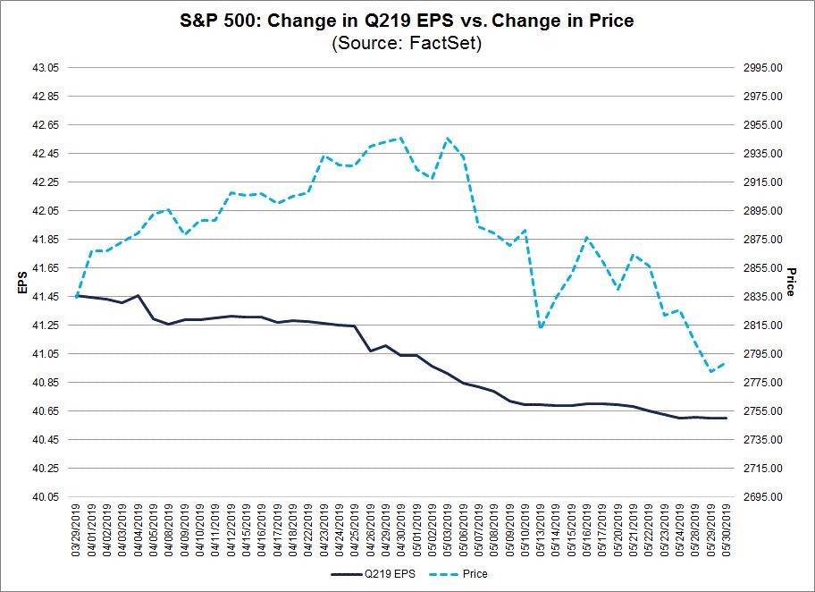 Change in Q219 EPS vs Change in Price