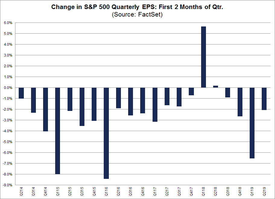 Change in SP 500 Quarterly EPS First 2 Months of Quarter